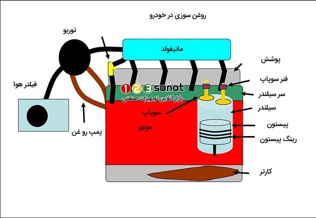 علل روغن سوزی در موتور