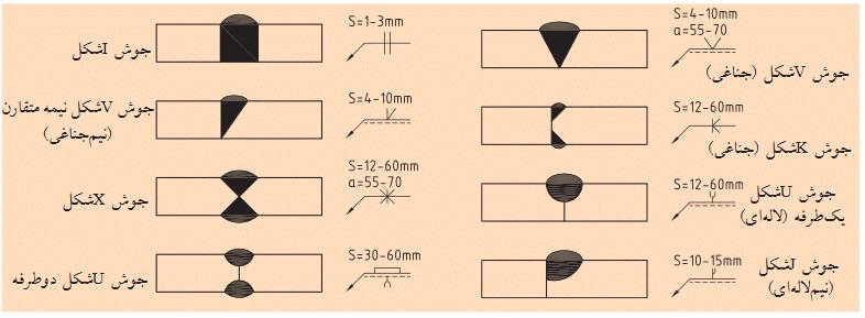 نماد های مهندسی جوش