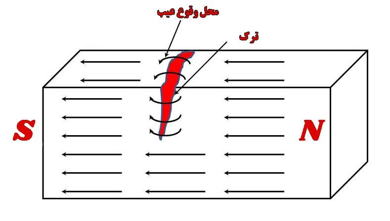 روش تست غیر مخرب ذرات مغناطیسی MT